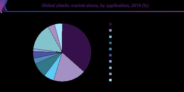 بازار پلاستیک