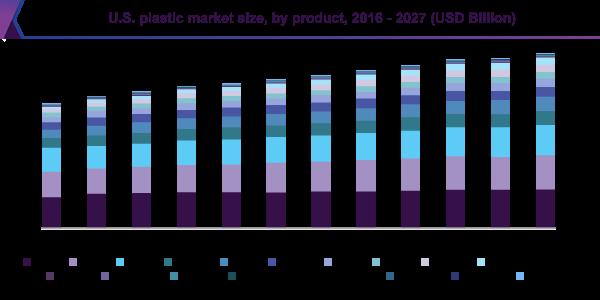 پیشبینی آینده بازار پلاستیک